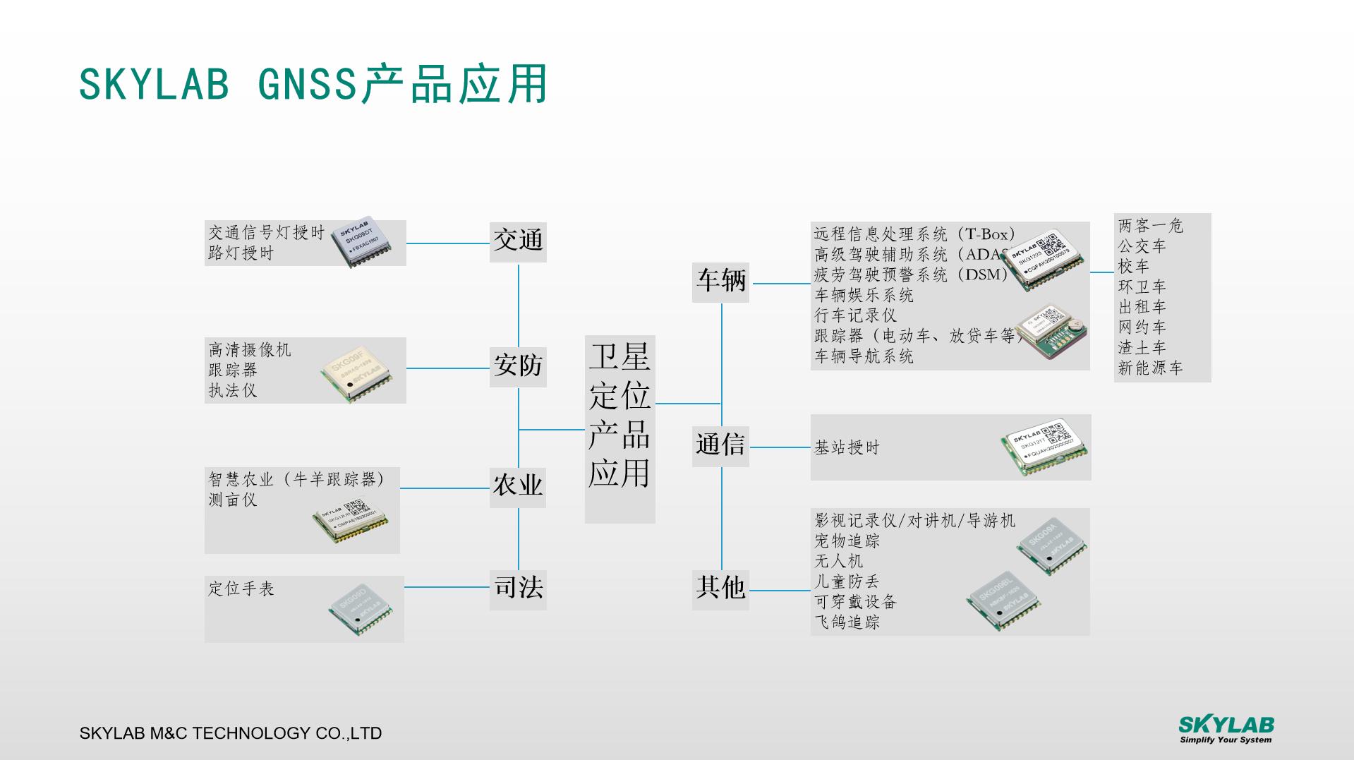 北斗模块SKG12D/SKM81D助力电力设备实现高精度定位