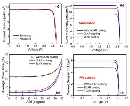 高效率GaInP/InGaAs/Ge多结太阳能电池的仿真设计