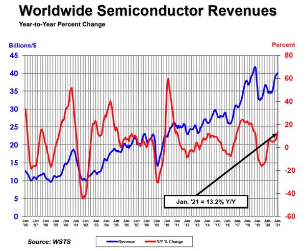 全球半导体市场都在缺货,元器件业务该如何去做