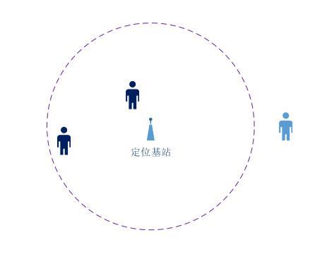 定位維度需根據現場應用和現場客觀情況來進行選擇