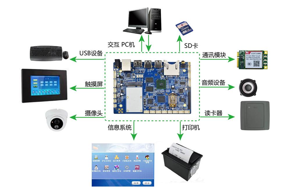 關于TQ4418開發板在排隊機中的應用分析