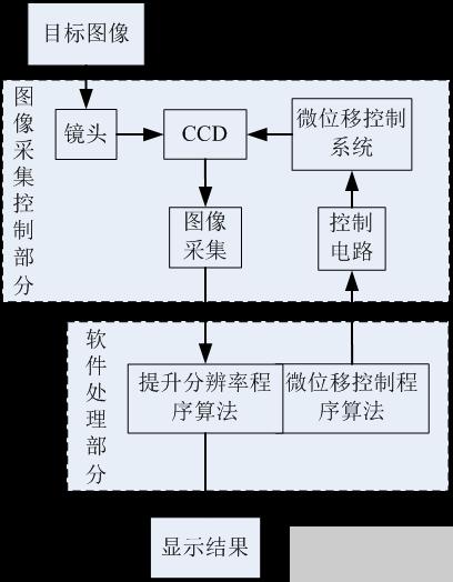 如何利用CCD图像传感器件获得更高的分辨率