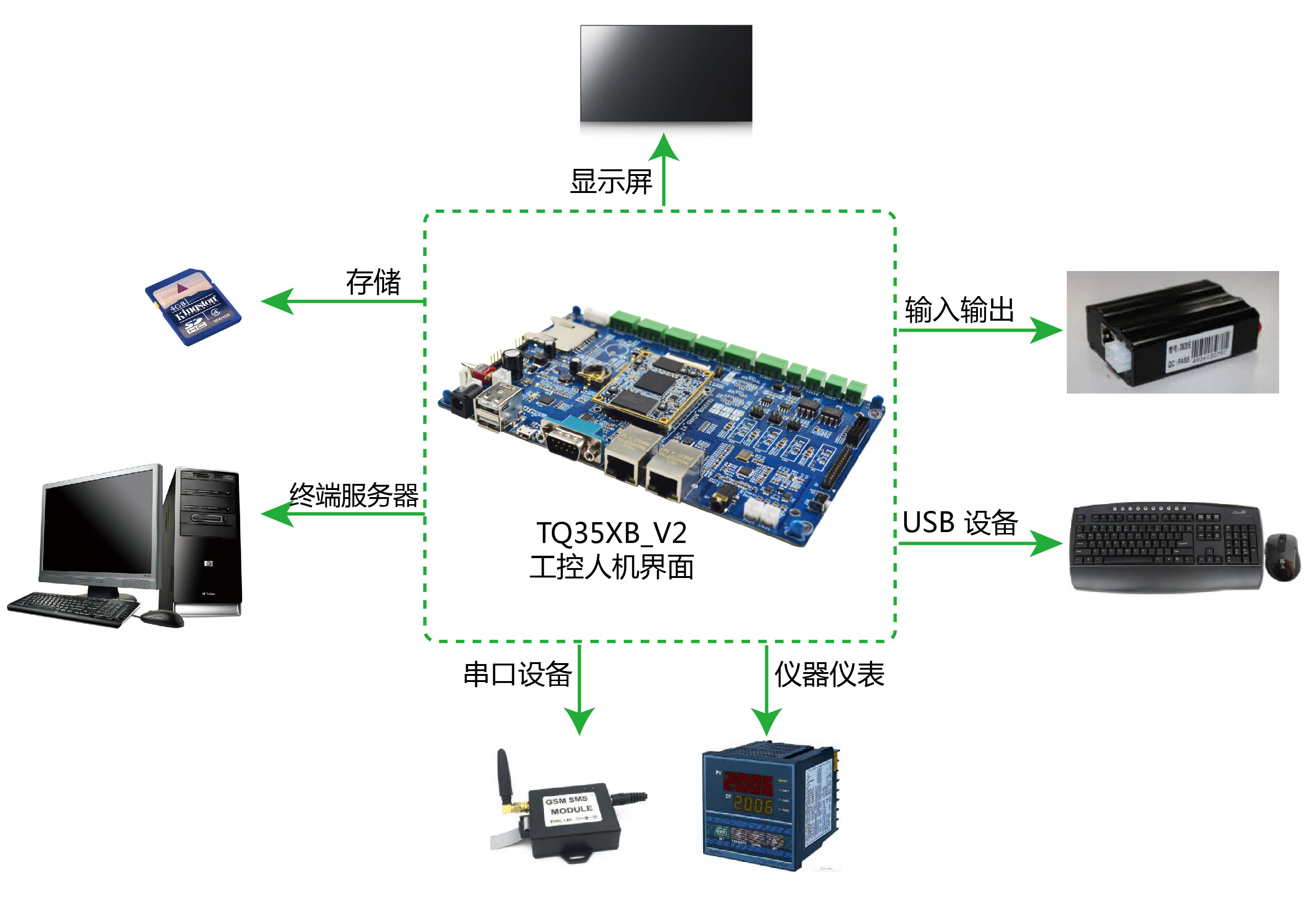 工業自動化HMI界面開發板應用方案的詳細介紹