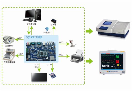 血液分析儀開發板應用方案的簡單介紹