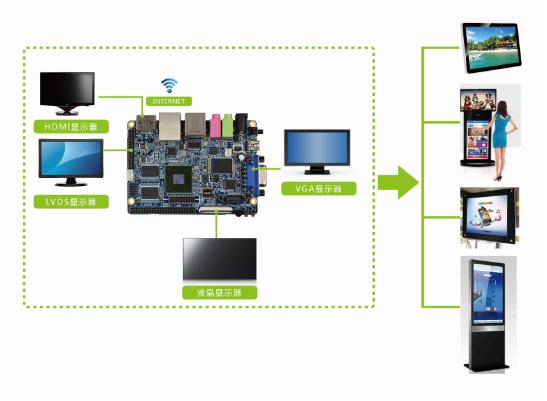 多媒体广告机数字标牌开发板应用方案的说明