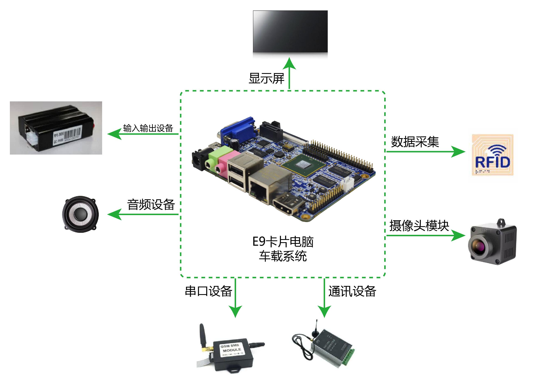 汽車儀表儀器車載設備開發板應用方案的介紹