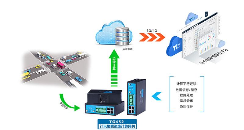 5G边缘计算工业网关的应用及功能