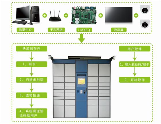 智能物流柜开发板应用方案的详细说明
