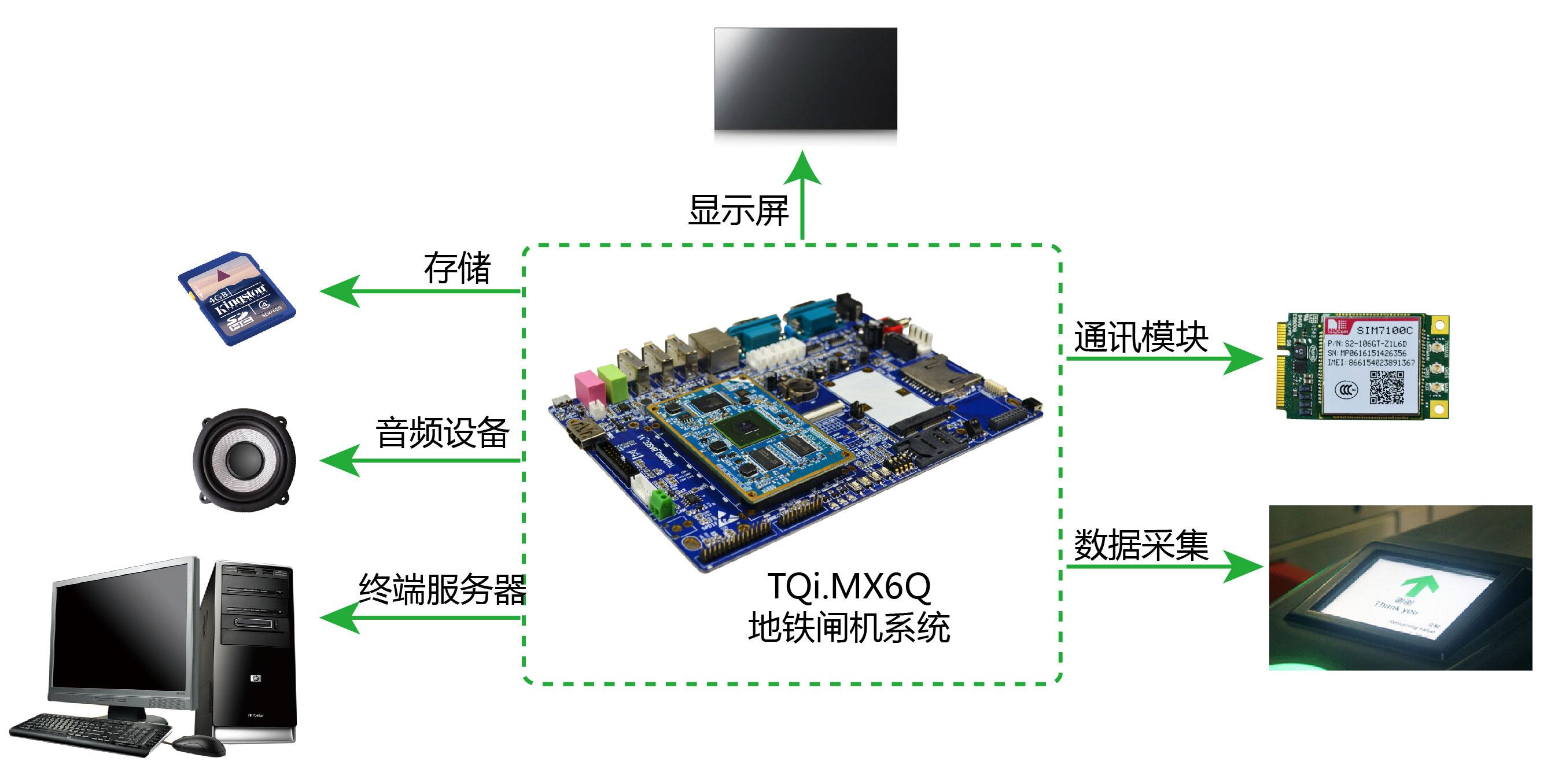 闸机系统开发板具有故障自检和报警提示功能