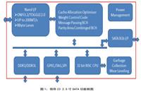 領存工業級Z3系列2.5寸SAS固態硬盤產品介紹