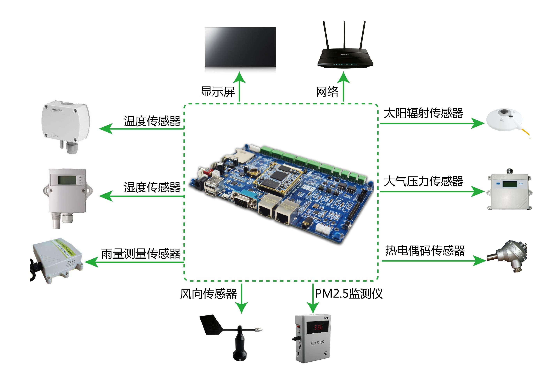 远程实时环境监测仪开发板应用方案的介绍