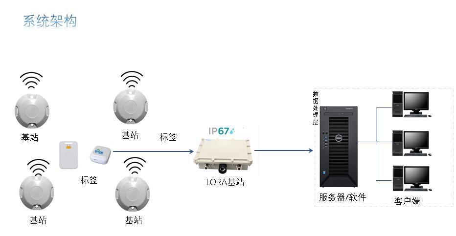 UWB室內定位系統由哪些部分組成