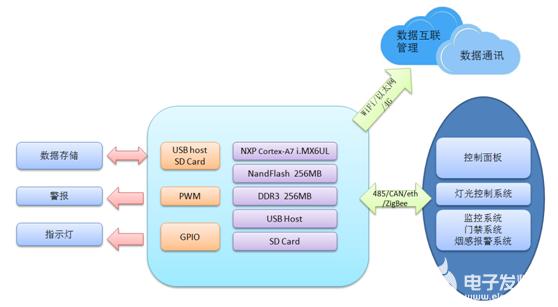 智能家居系统ARM开发板方案的简单说明