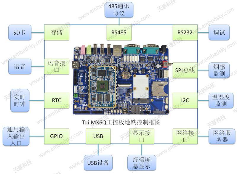 關于OCC控制機柜嵌入式開發板方案