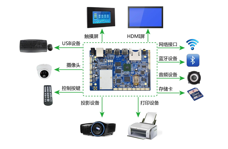 智能會議系統嵌入式開發板方案