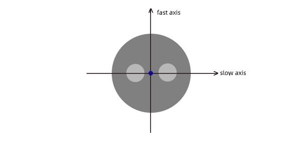 保偏光纤原理、快慢轴、保偏拍长、消光比的详细介绍