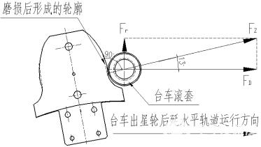 烧结机主轴轴径磨损原因及修复方案