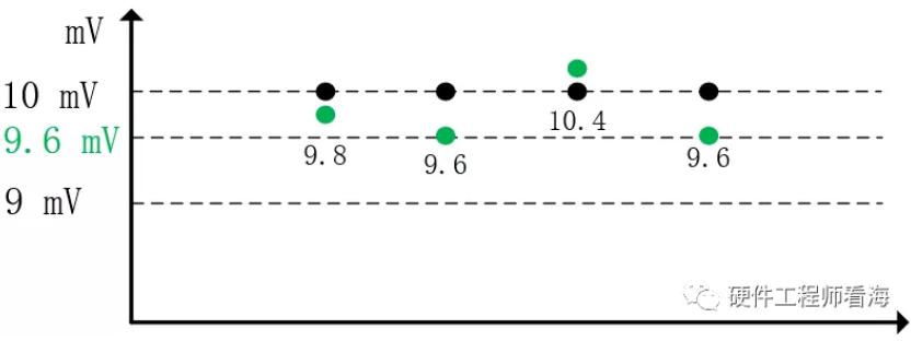 过采样4:提高ADC分辨率实例(终篇)