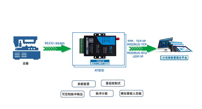 什么是无线数传终端,它的优势及应用场景的介绍