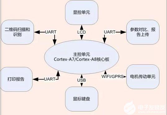 醫療儀器嵌入式開發板方案的詳細介紹