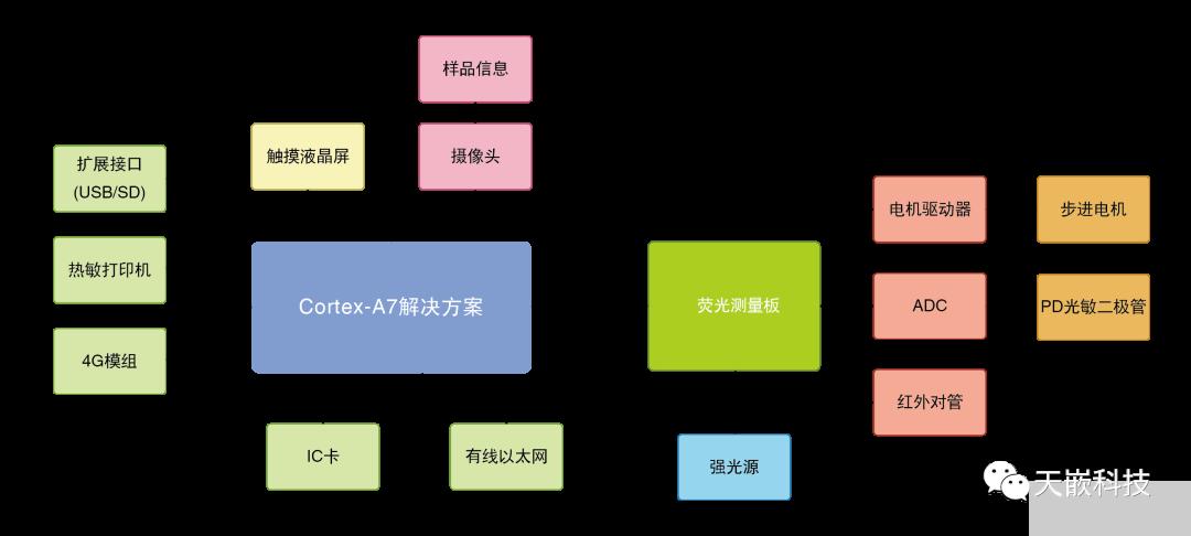 ARM核心板平台所具备的自身优势是什么