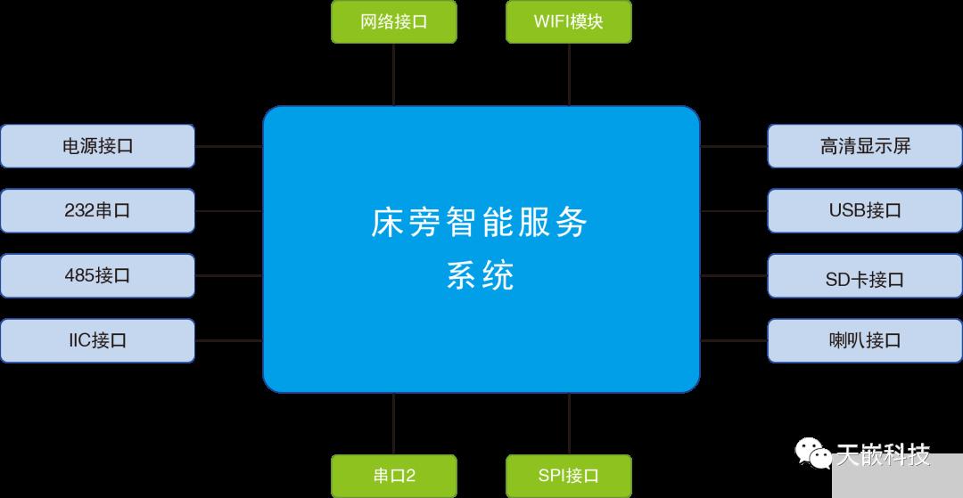 床旁智能服务系统嵌入式开发板方案的说明