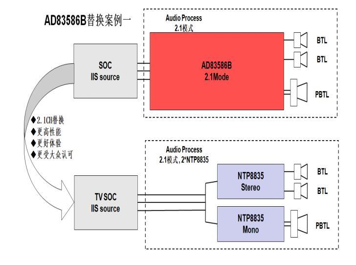 NTP8835替代AD83586B方案以带来更好的表现(一)