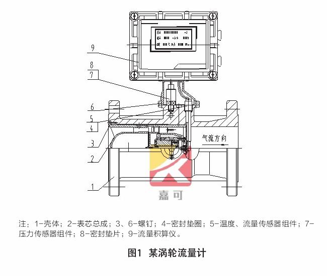 氣體渦輪流量計的工作原理是什么