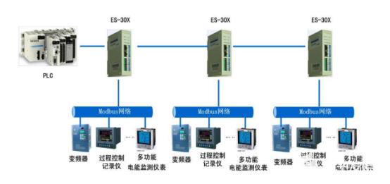 Modbus转以太网模块在某污水处理系统中的应用
