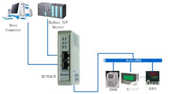浅谈工业以太网串口网关ES-301A的典型应用