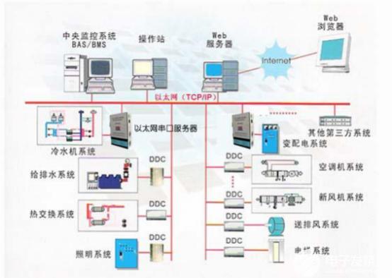 浅谈以太网串口服务器在楼宇自动化中的应用