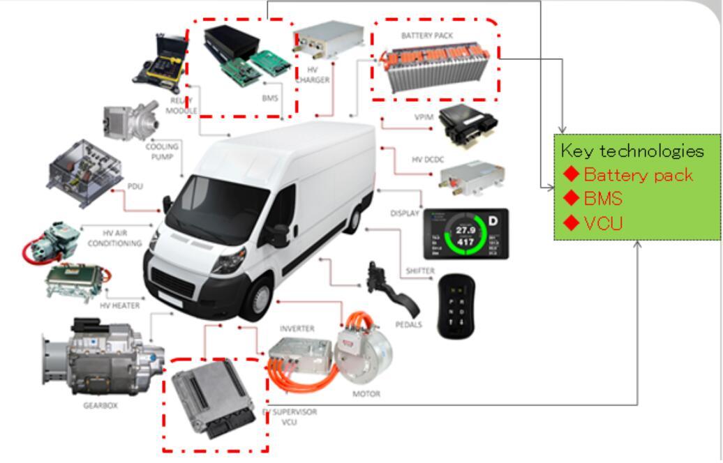 关于FRAM在新能源汽车技术中的应用分析