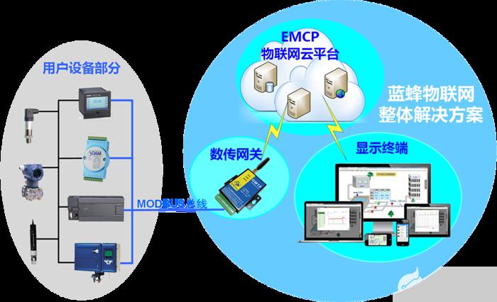EMCP物联网云平台解决方案的详细介绍