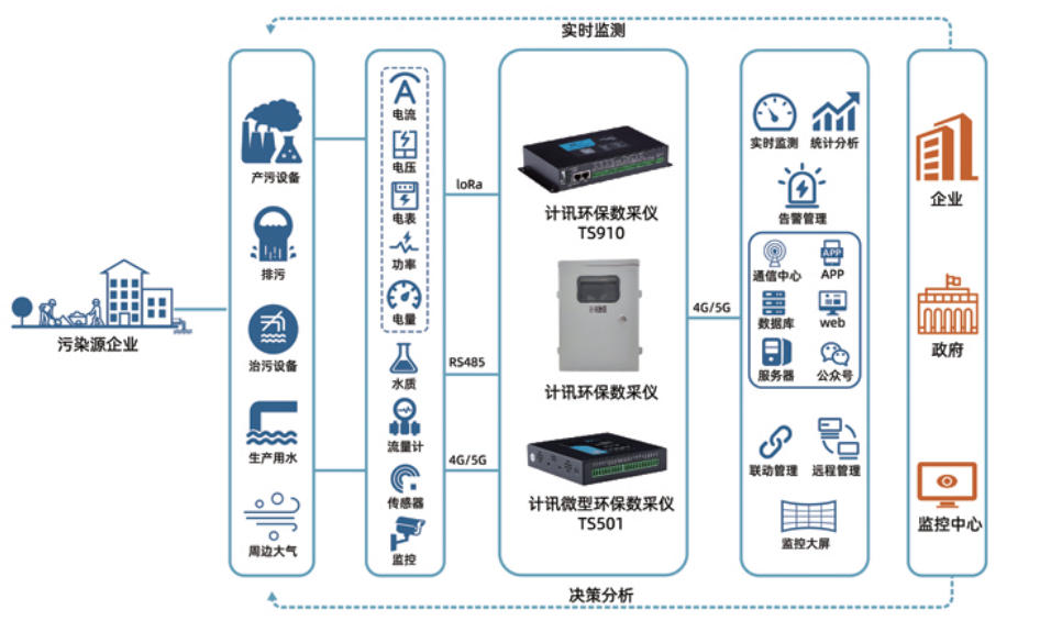 环保数据采集传输仪的应用都有哪些