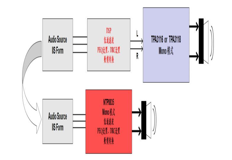 NTP8835替代AD83586B方案以带来更好的表现(二)