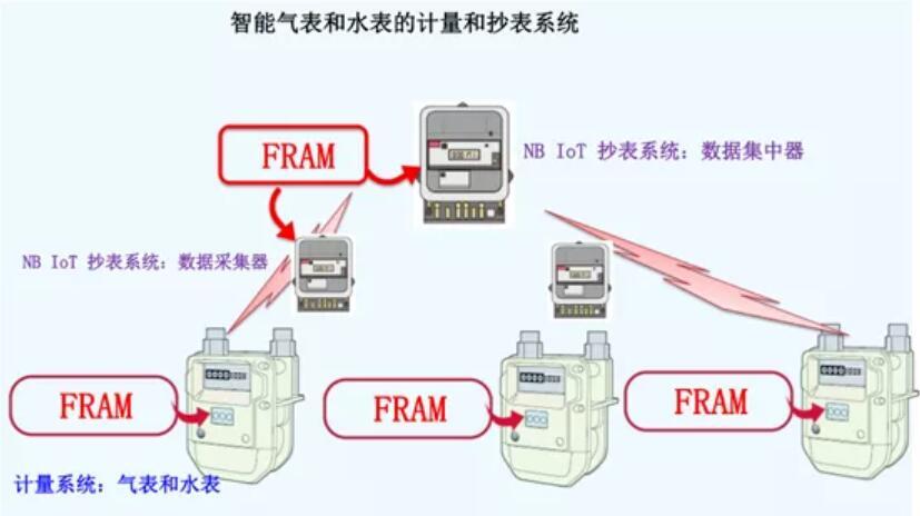 富士通这么多的FRAM都用到了哪些领域之中