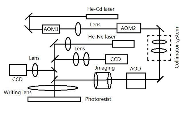 激光直写系统的基本结构