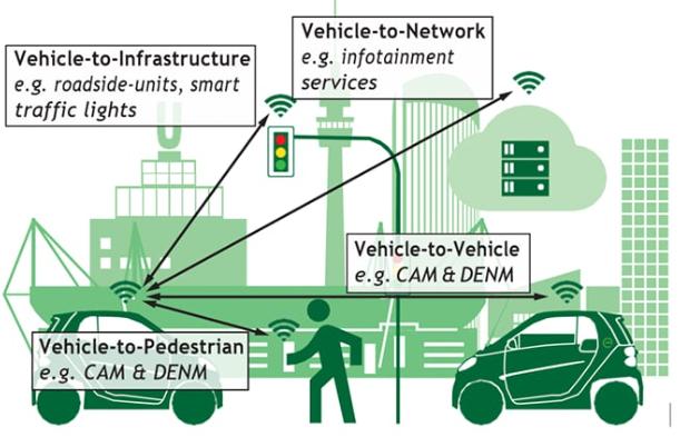 深挖车联网新架构:5G与车联网会擦出怎样的火花?