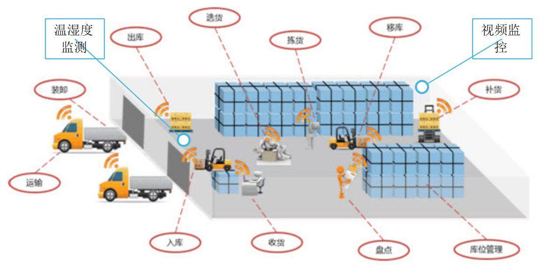 关于RFID测温技术在电力行业中的应用