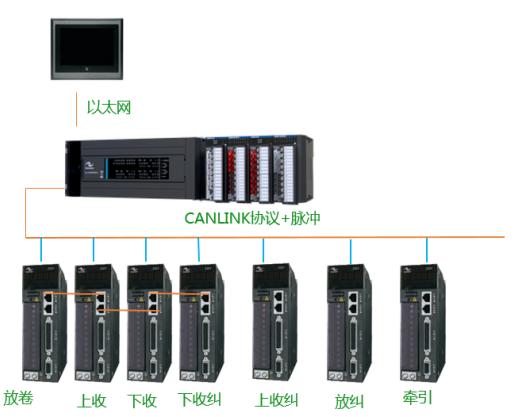 锂电池材料快速稳定均匀分切的高效系统方案