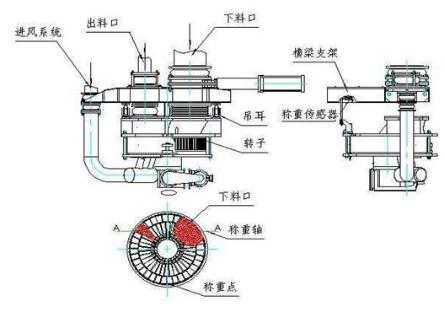 煤粉转子秤冲刷磨损修复方案