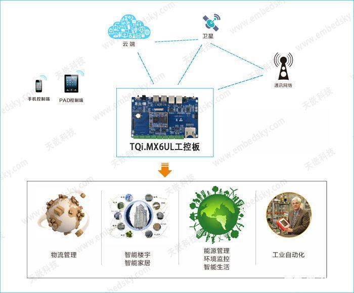 一种基于TQIMX6UL嵌入式开发平台的物联网方案