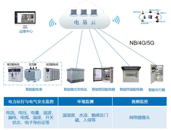 智能配電房-智能電力運維系統廠家