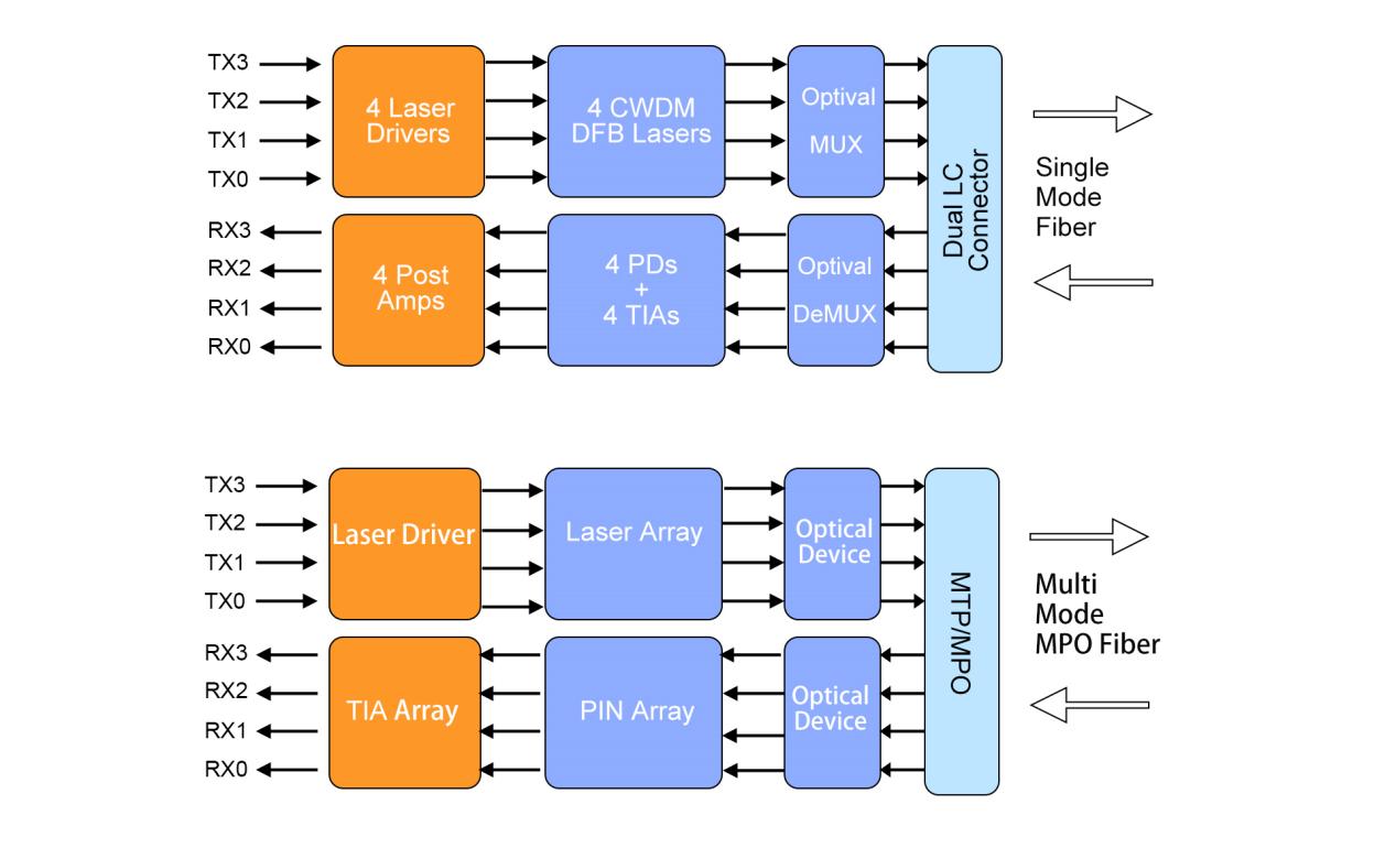 简单的介绍100G光模块的相关信息