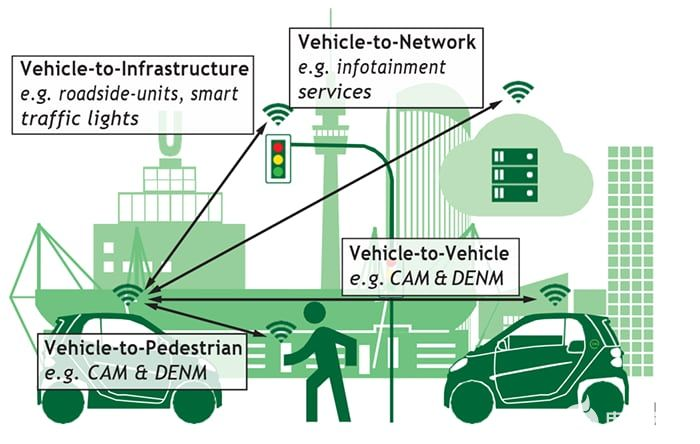 Illustration of a street with the main C-V2X use cases highlighted