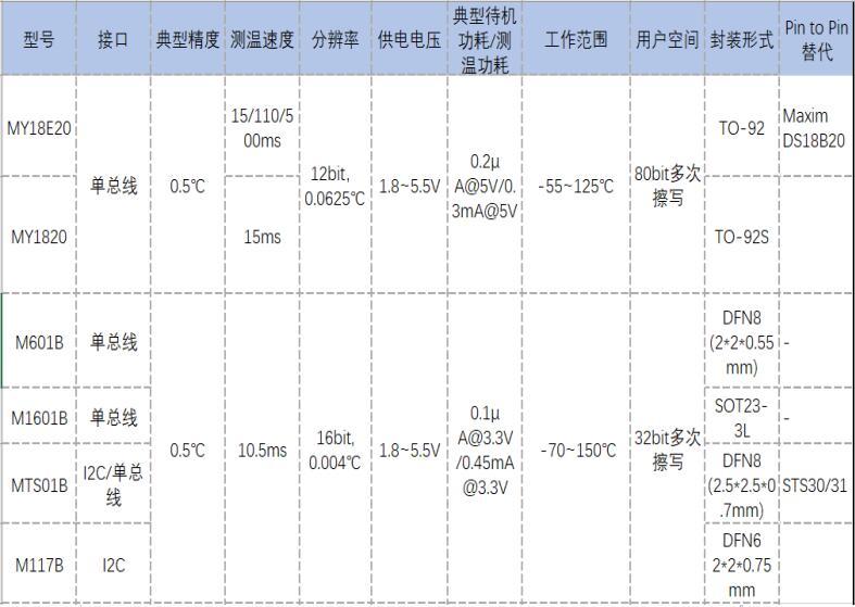 MY18E20可全兼容MAXIM DS18B20,广泛应用于消费电子领域
