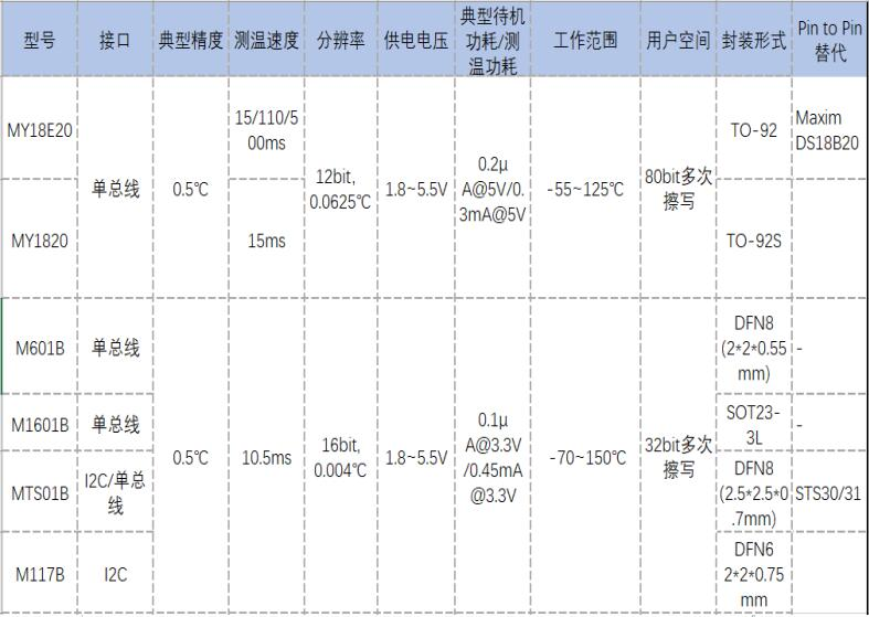 MY18E20可全兼容MAXIM DS18B20,廣泛應用于消費電子領域