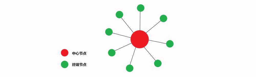 無線串口星型網絡組網方案