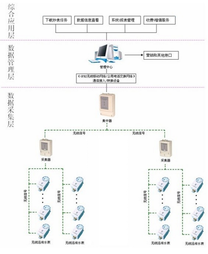远程抄表系统(AMR/AMI)中无线模块选型
