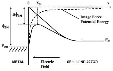 SBD器件中的肖特基二極管漏電流機制